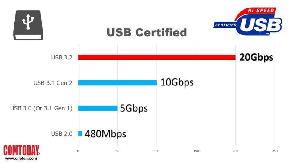 USB (Physical)