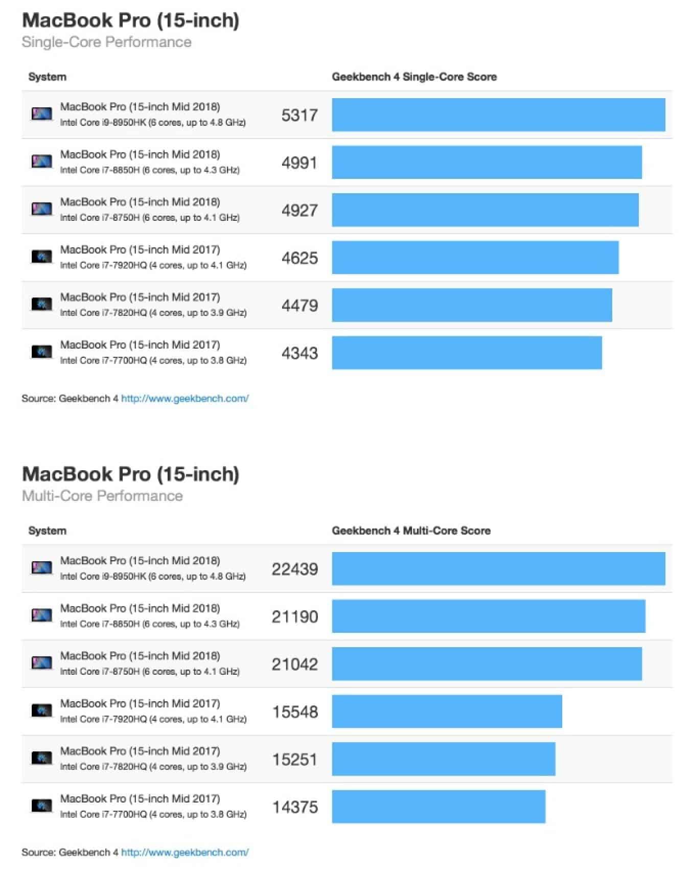 So sánh hiệu năng MacBook Pro 2017 và 2018