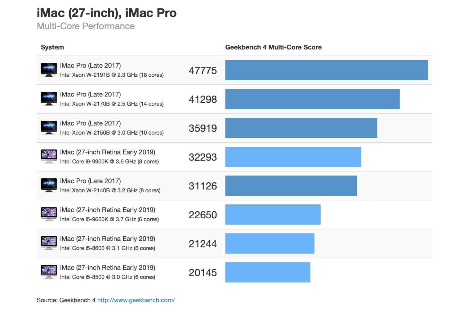 HieuSuat_Imac_5K_2019_vs_iMac_Pro_MultiCore