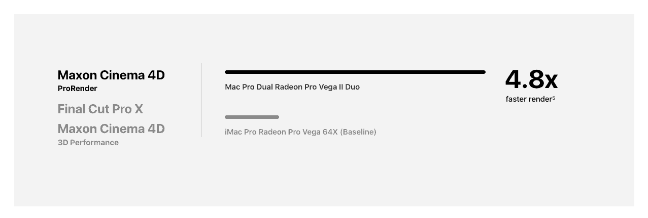 So sánh sức mạnh đồ hoạ giữa Mac Pro 2019 & imac pro
