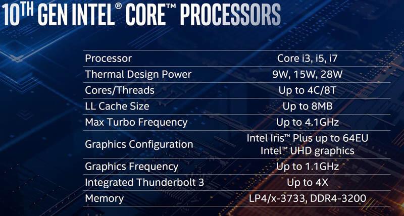CPU – Chip Intel thế hệ 10 Ice Lake