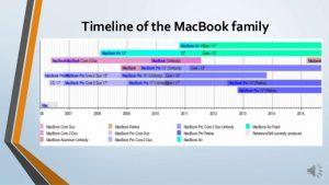 các dòng macbook
