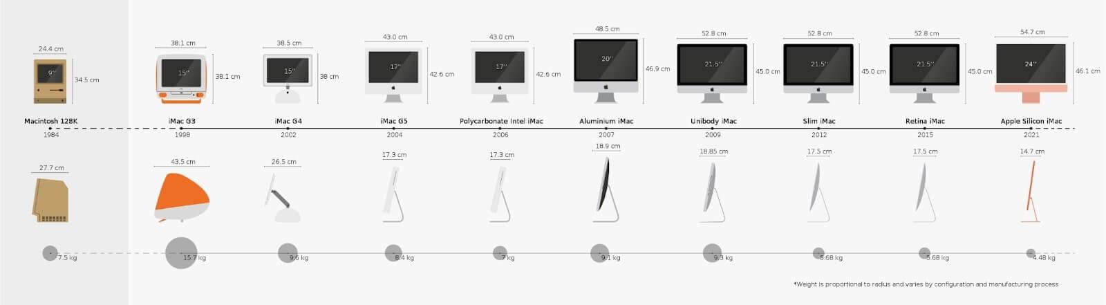 Dòng thời gian iMac