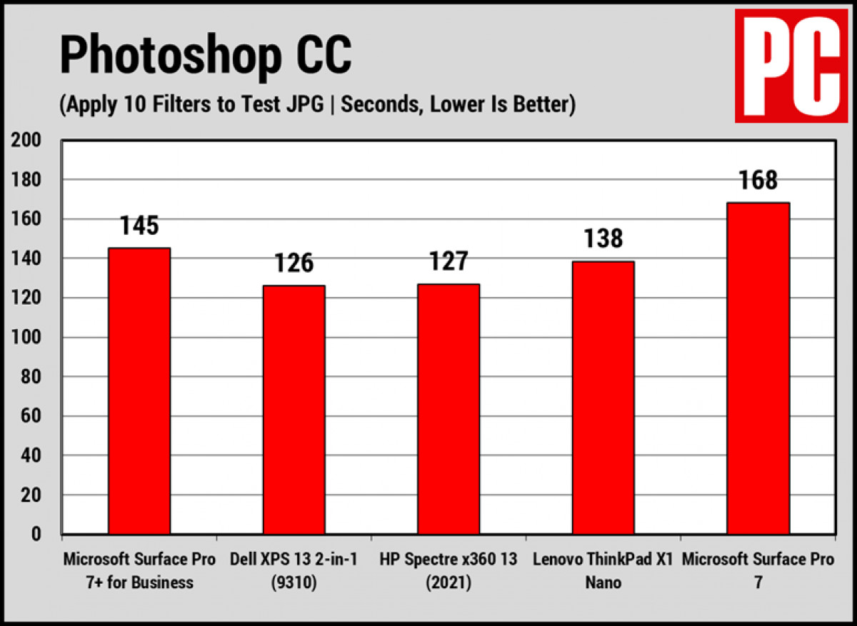 Benchmark_PTS_on_Surface_Pro_7_Plus