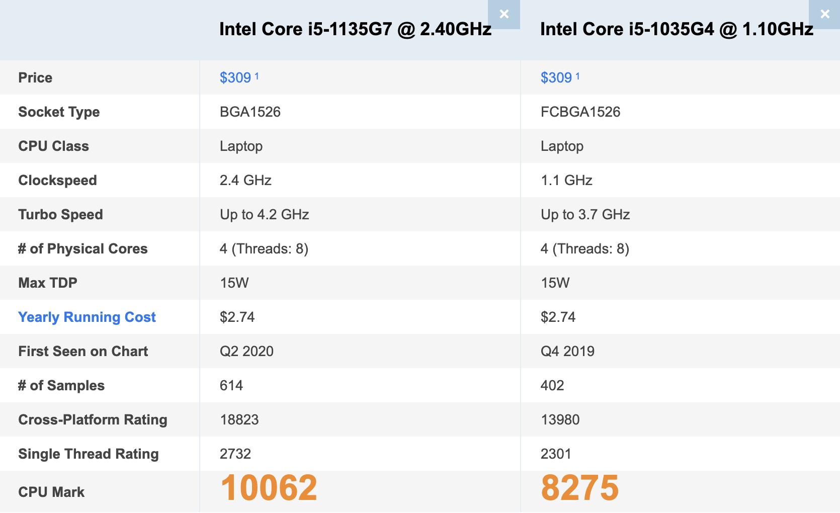 benchmark_cpu_Intel_i5_Gen_10th_vs_11th