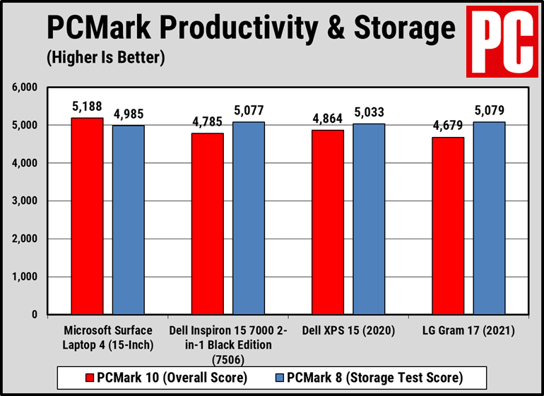 compare_Performance_on_surface_laptop_4_15_inch