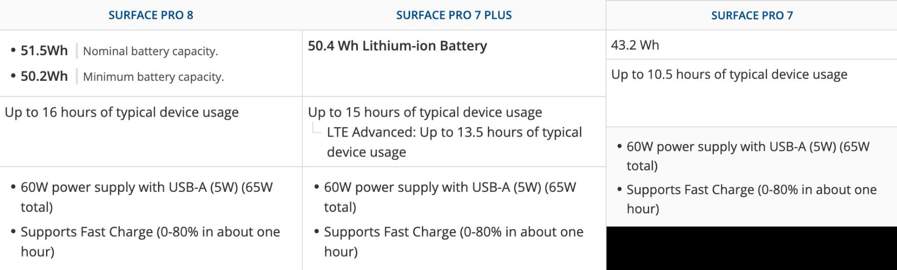 Compare Surface Pro 8 vs Surface Pro 7 Plus vs Surface Pro 7 Battery